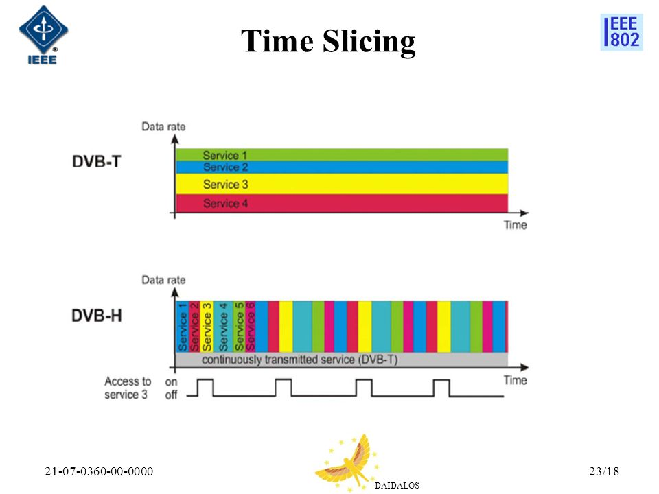 Time Slicing 21-07-0360-00-0000