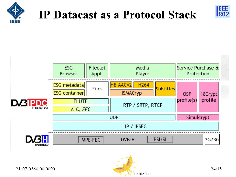 IP Datacast as a Protocol Stack