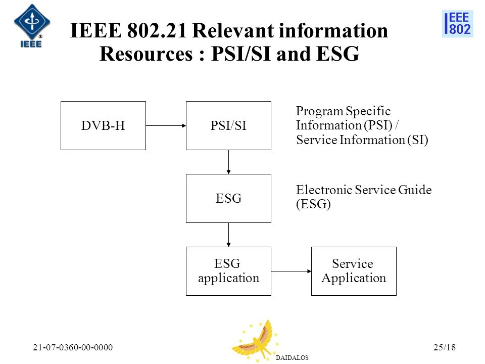 IEEE 802.21 Relevant information Resources : PSI/SI and ESG