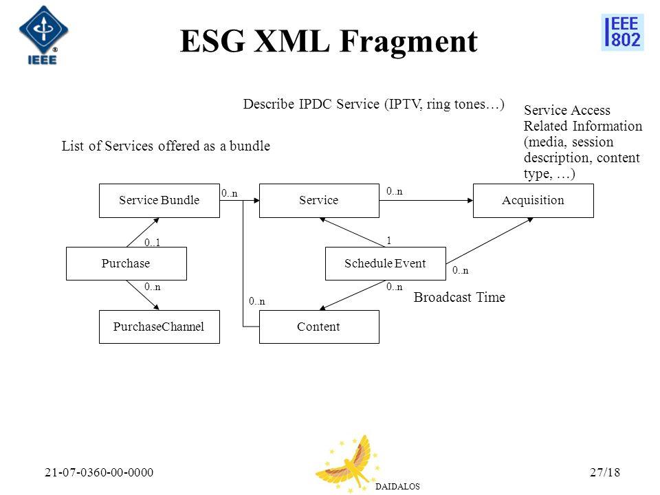 ESG XML Fragment Describe IPDC Service (IPTV, ring tones…)