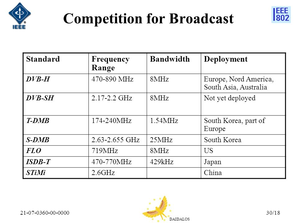 Competition for Broadcast