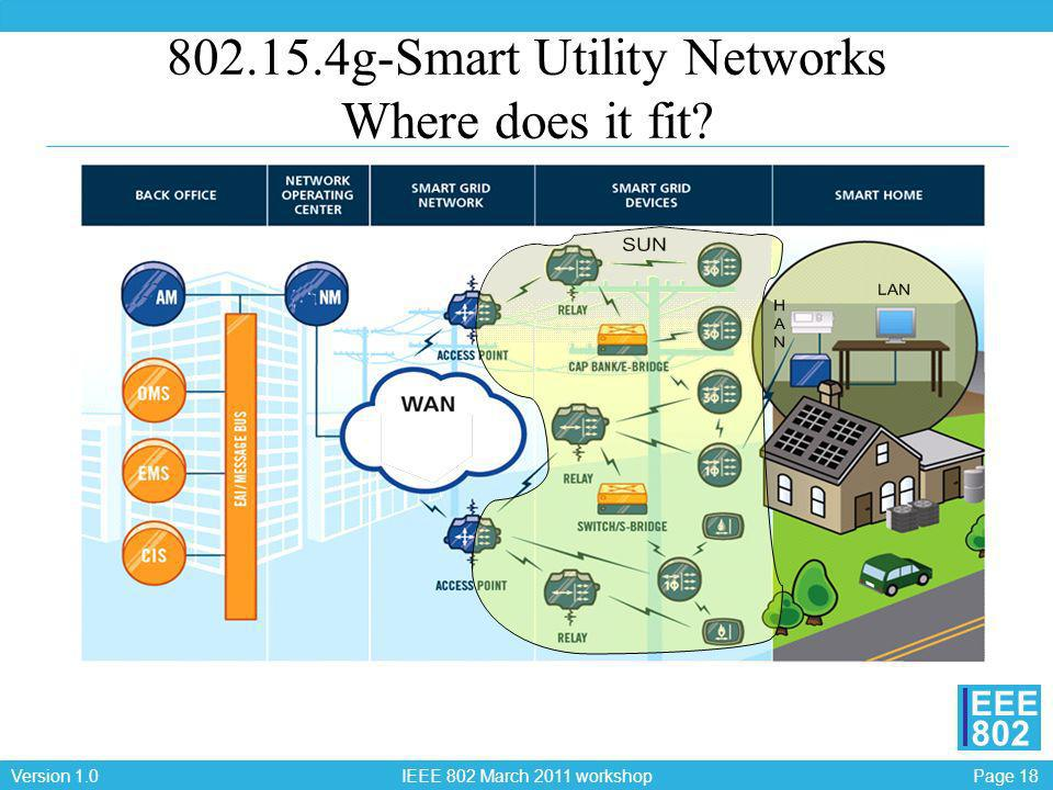 802.15.4g-Smart Utility Networks Where does it fit