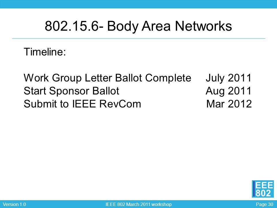 Body Area Networks Timeline: