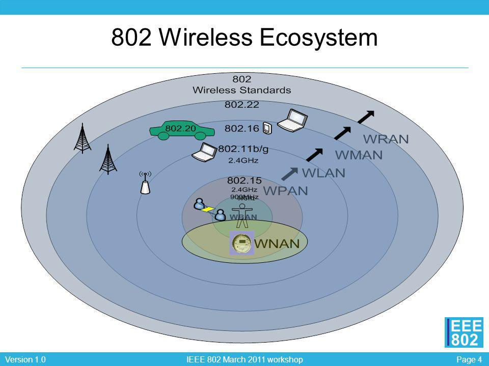 802 Wireless Ecosystem 60GHz