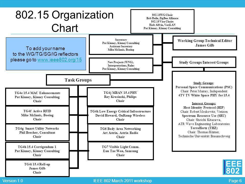 802.15 Organization Chart