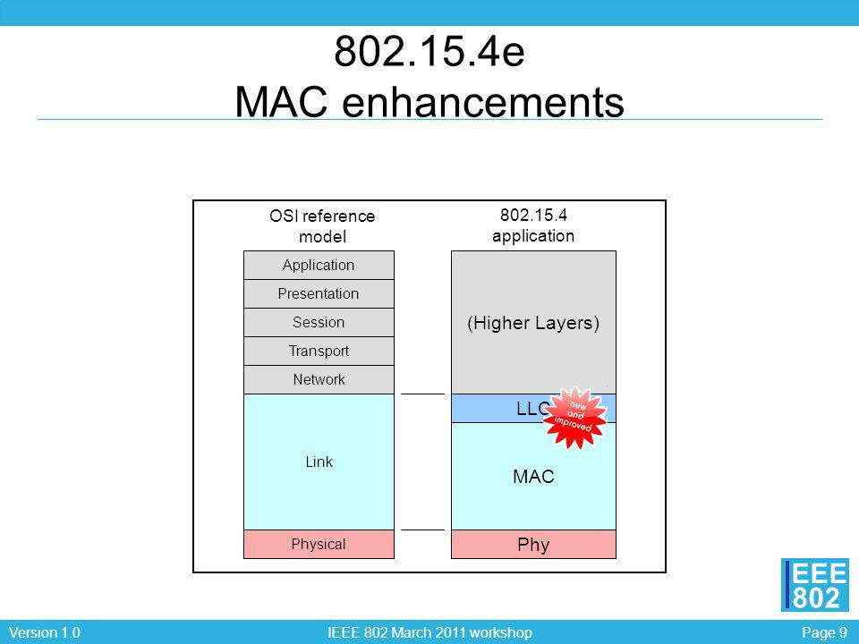 802.15.4e MAC enhancements (Higher Layers) LLC MAC Phy
