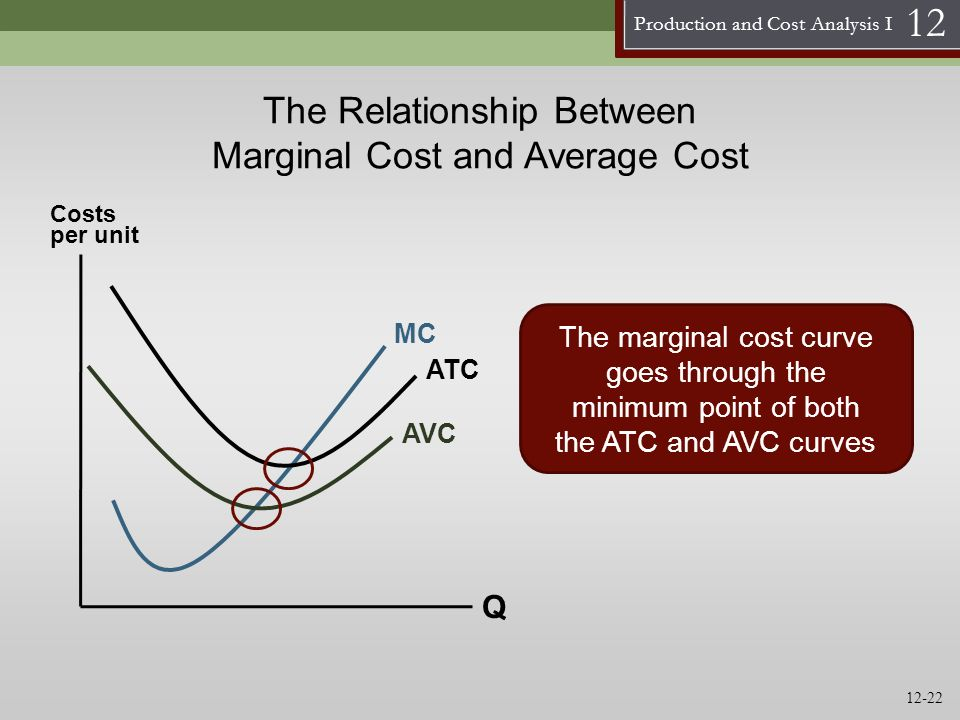 marginal cost and average relationship graph