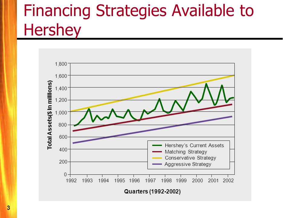 hershey strategy Hershey plans to continue to make investments to grow its core confectionery business and expand its breadth across the snackwheel by capturing new usage occasions and participating in on-trend.
