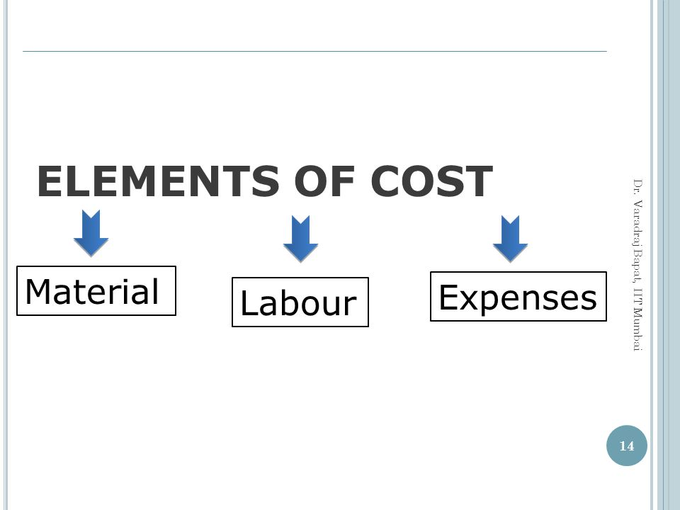 ELEMENTS OF COST Material Expenses Labour