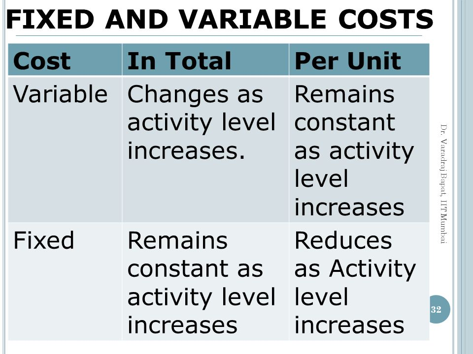 FIXED AND VARIABLE COSTS FIXED AND VARIABLE COSTS