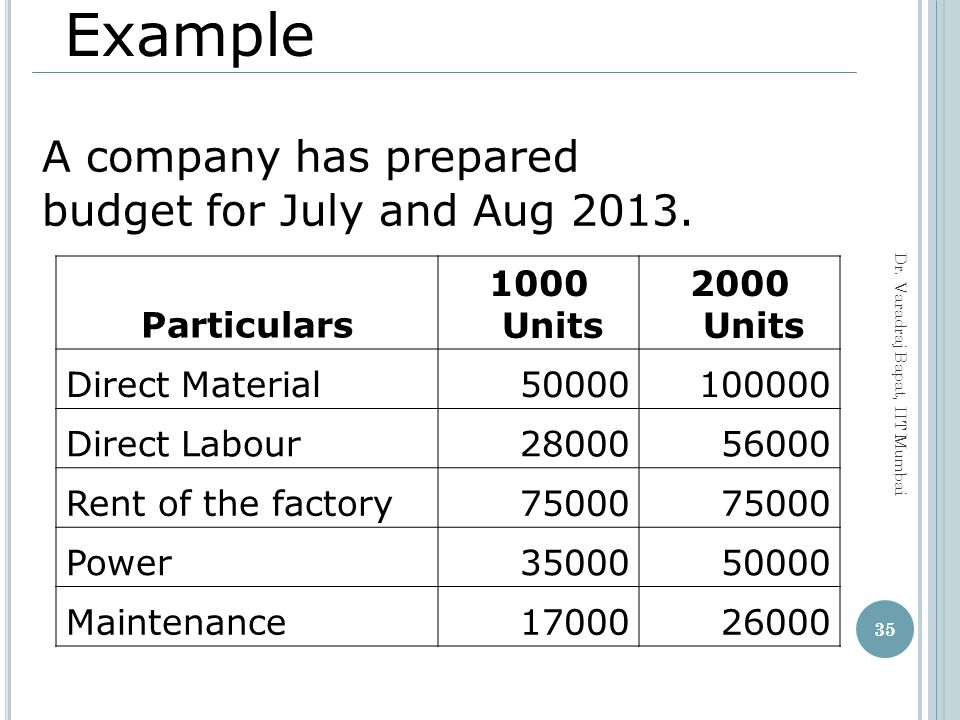 A company has prepared budget for July and Aug 2013.