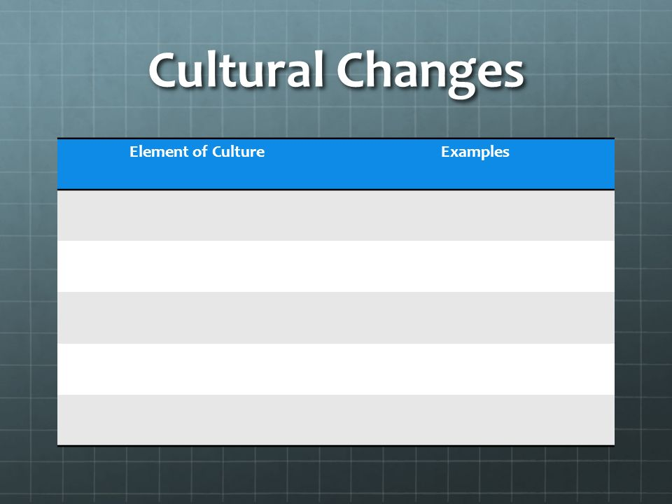 Cultural Changes Element of Culture Examples