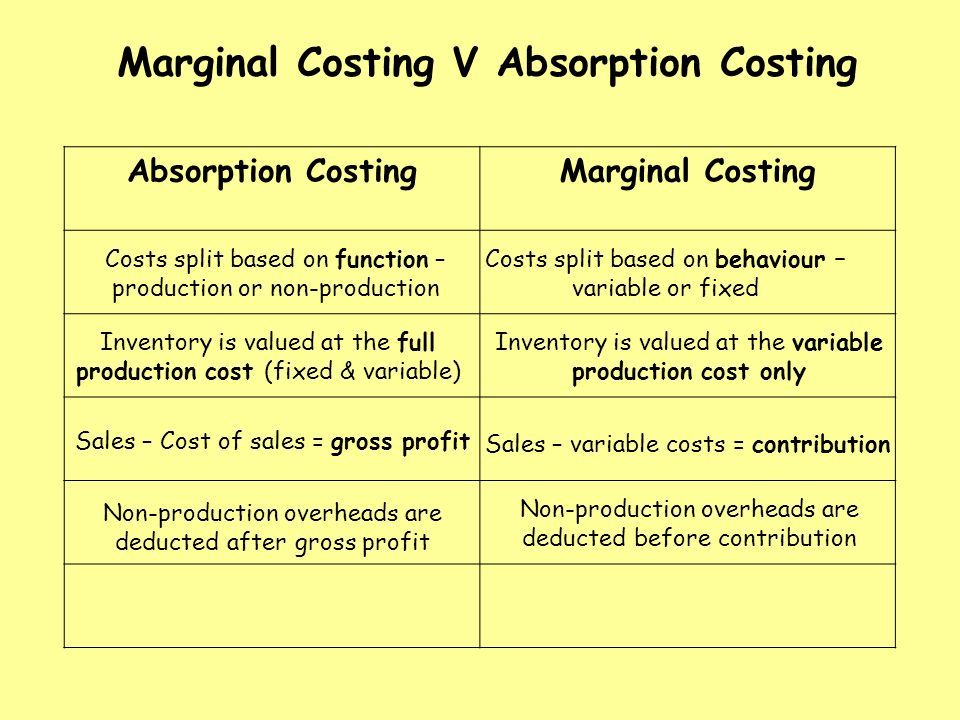 marginal and absorption costing What's it all about two techniques for dealing with the cost of overheads when setting prices, valuing stock and calculating profits why have we got two different.