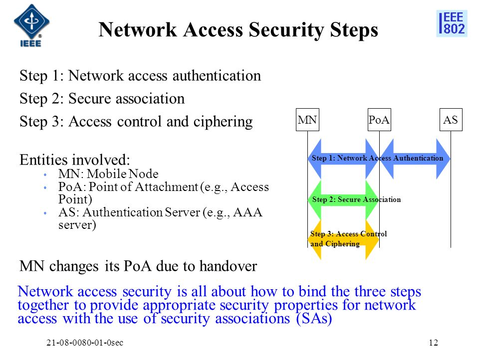 Network Access Security Steps