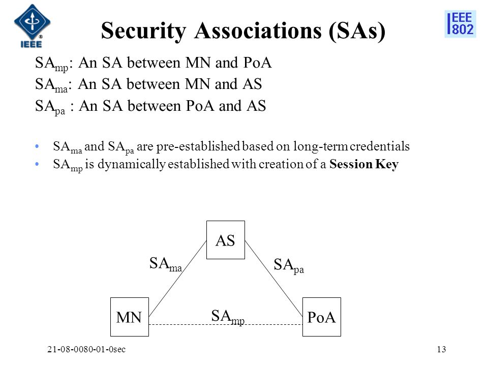 Security Associations (SAs)