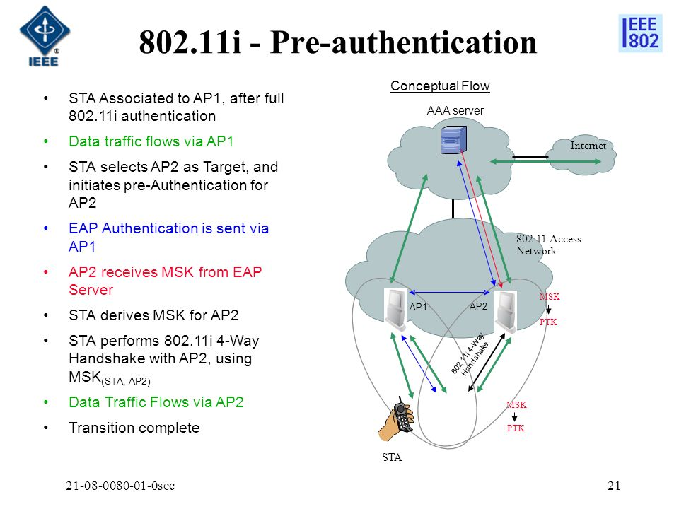 802.11i - Pre-authentication