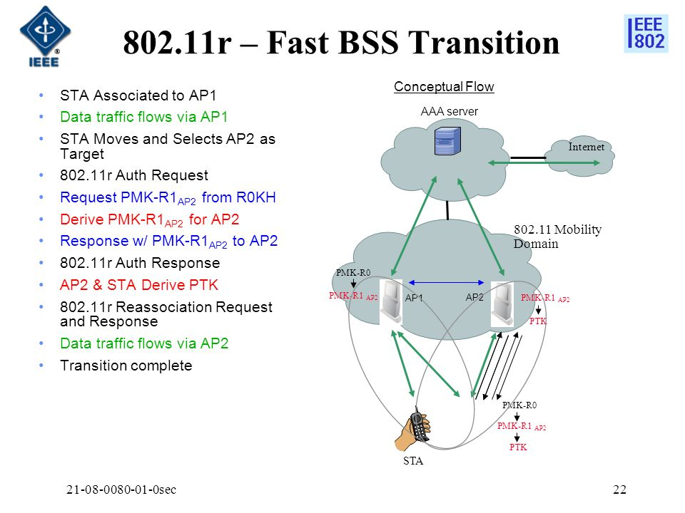802.11r – Fast BSS Transition STA Associated to AP1