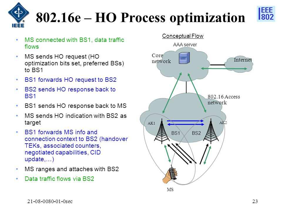 802.16e – HO Process optimization