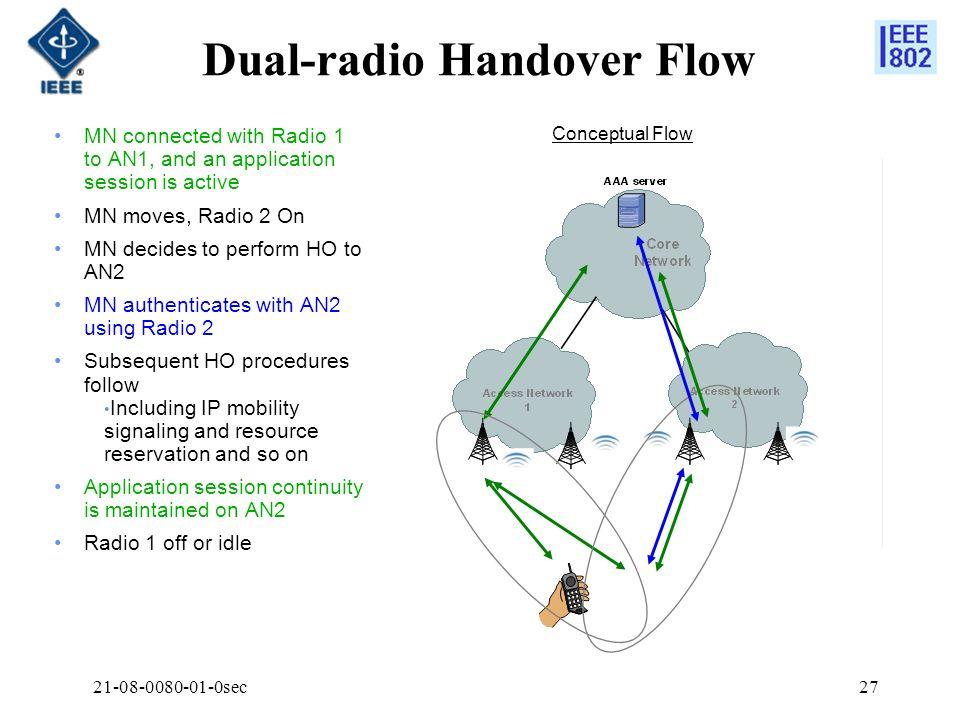 Dual-radio Handover Flow