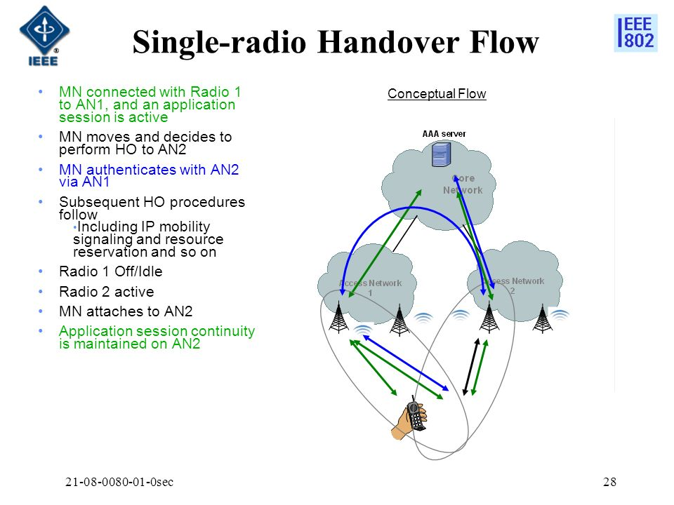 Single-radio Handover Flow