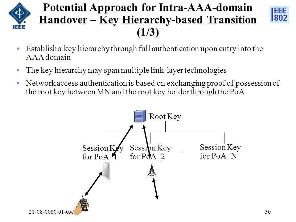 Potential Approach for Intra-AAA-domain Handover – Key Hierarchy-based Transition (1/3)
