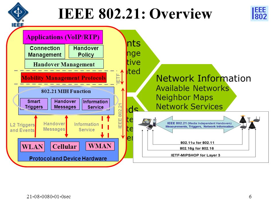 IEEE 802.21: Overview L2 Triggers & Measurements Network Information