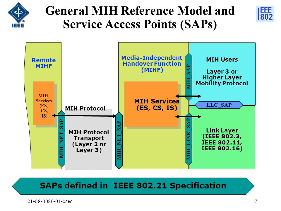 General MIH Reference Model and Service Access Points (SAPs)