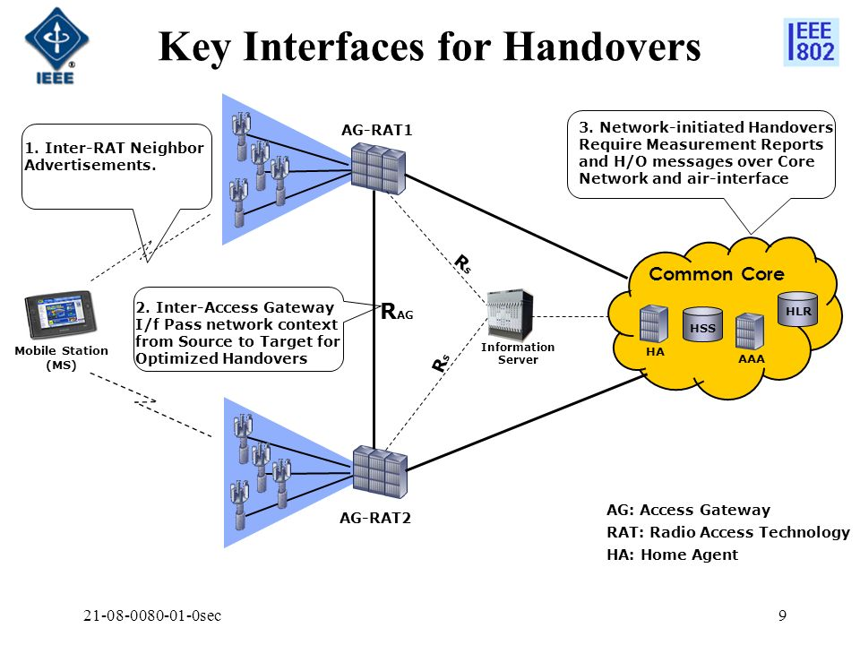 Key Interfaces for Handovers