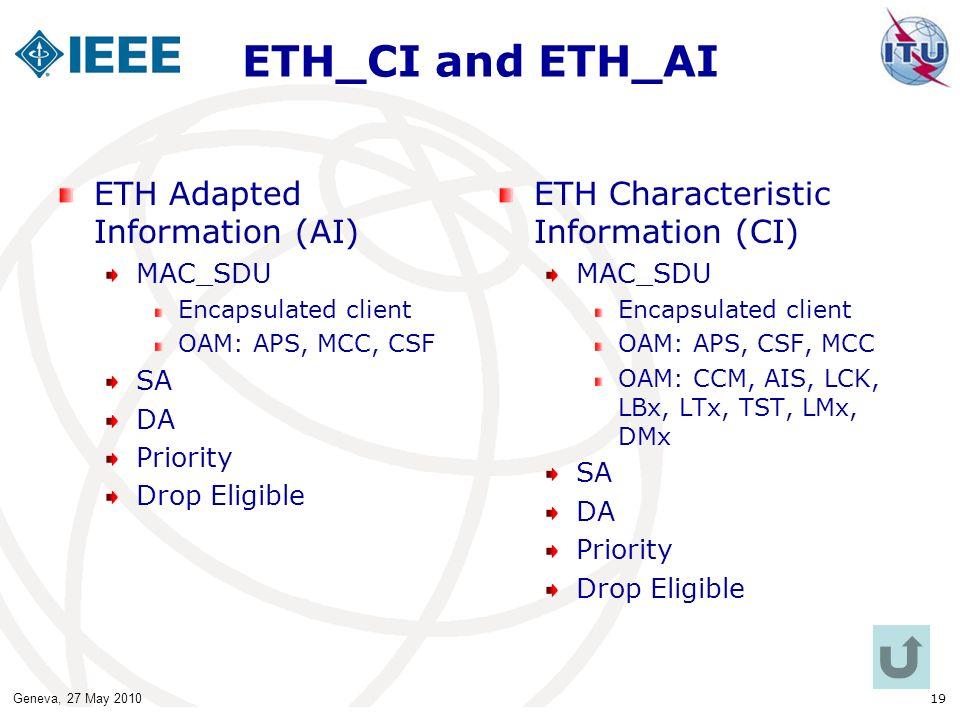ETH_CI and ETH_AI ETH Adapted Information (AI)