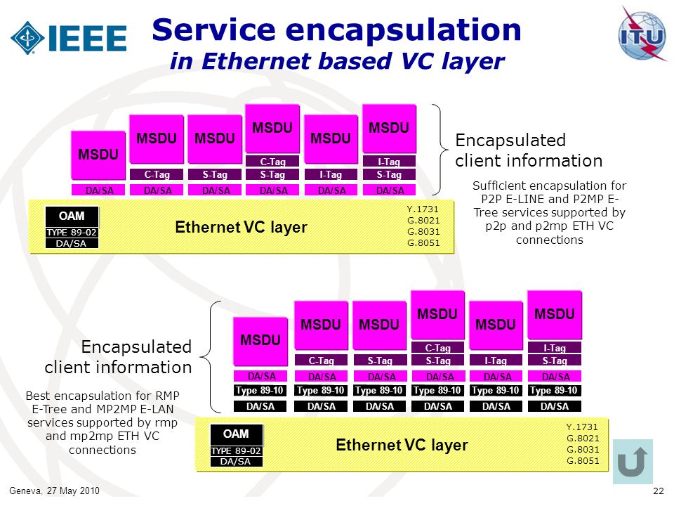 Service encapsulation in Ethernet based VC layer