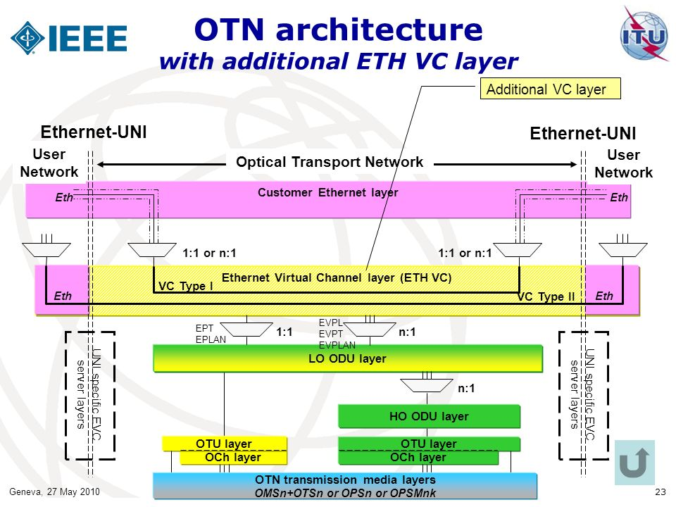 OTN architecture with additional ETH VC layer