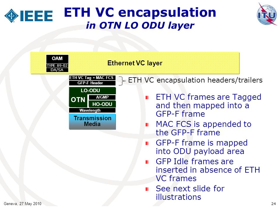 ETH VC encapsulation in OTN LO ODU layer