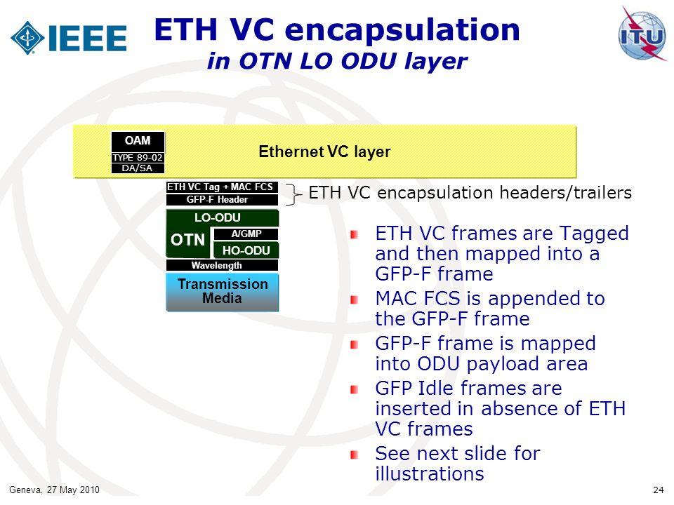 ETH VC encapsulation in OTN LO ODU layer