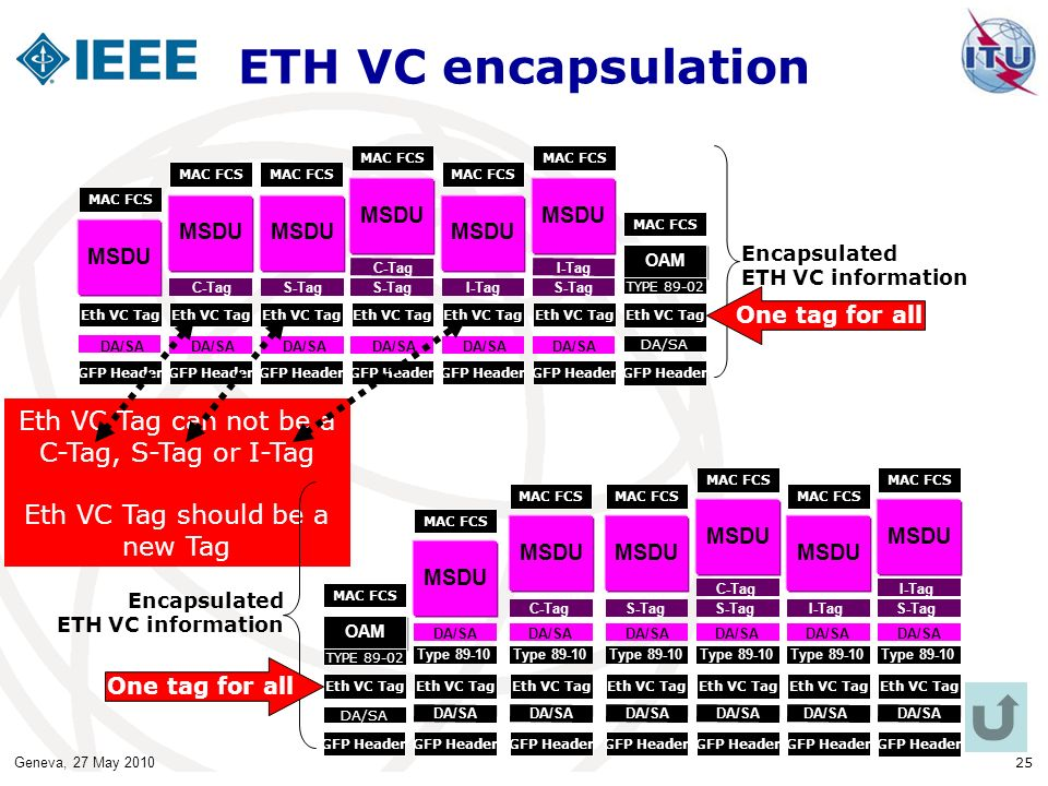 ETH VC encapsulation Eth VC Tag can not be a C-Tag, S-Tag or I-Tag