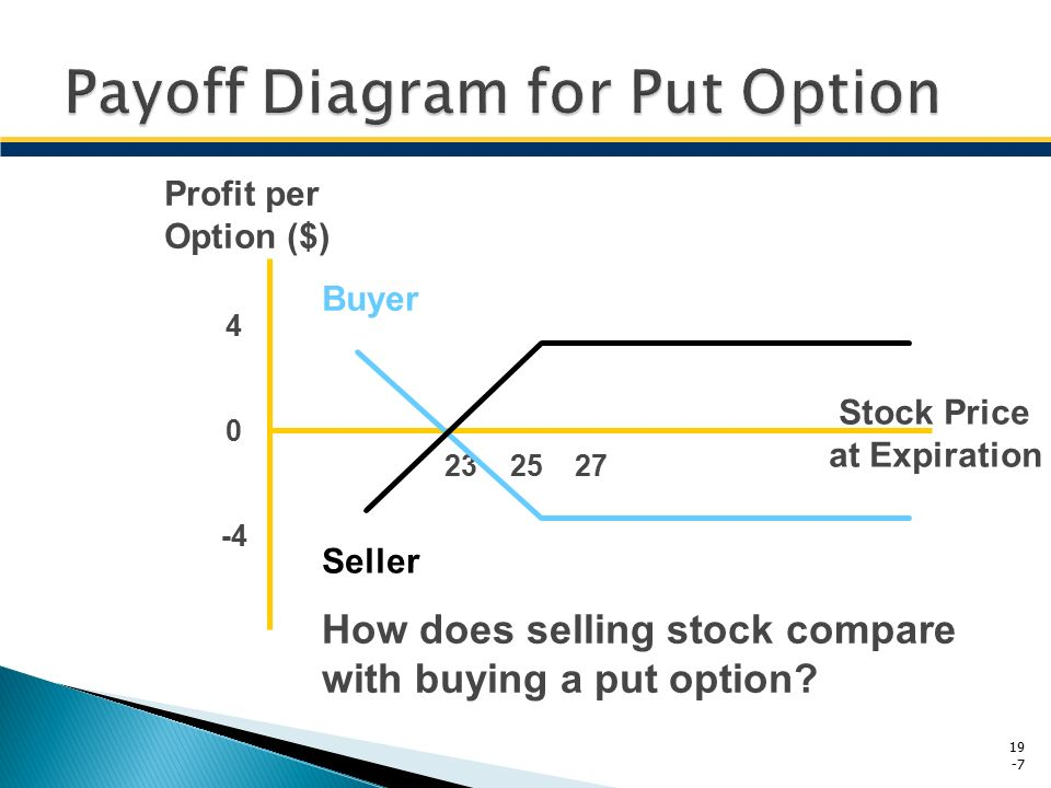 payoff diagram