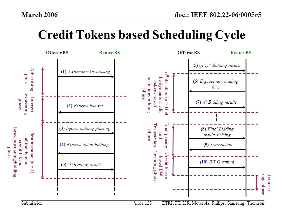 Credit Tokens based Scheduling Cycle