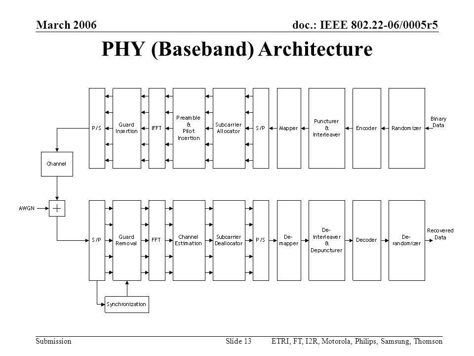 PHY (Baseband) Architecture