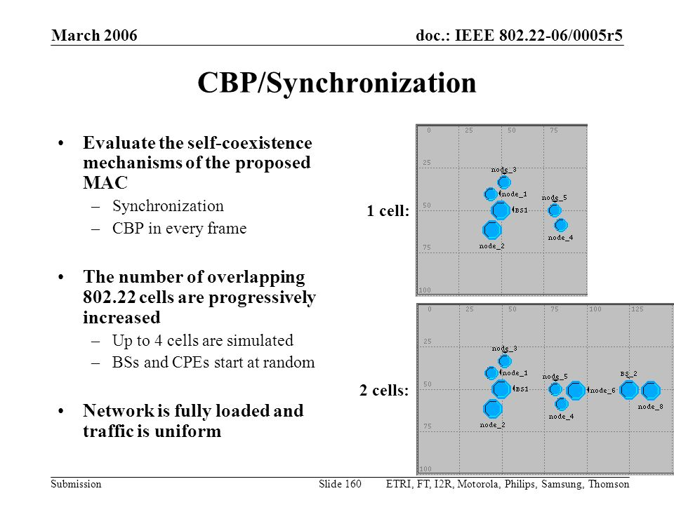 March 2006 CBP/Synchronization. Evaluate the self-coexistence mechanisms of the proposed MAC. Synchronization.