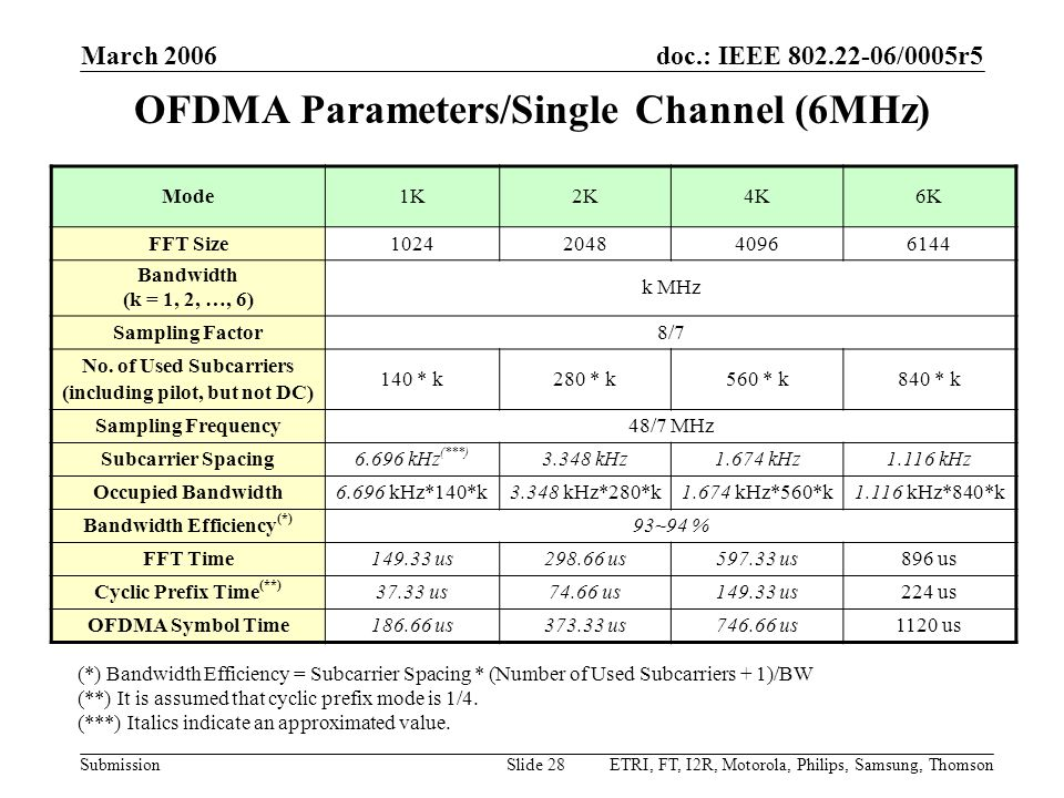 OFDMA Parameters/Single Channel (6MHz)