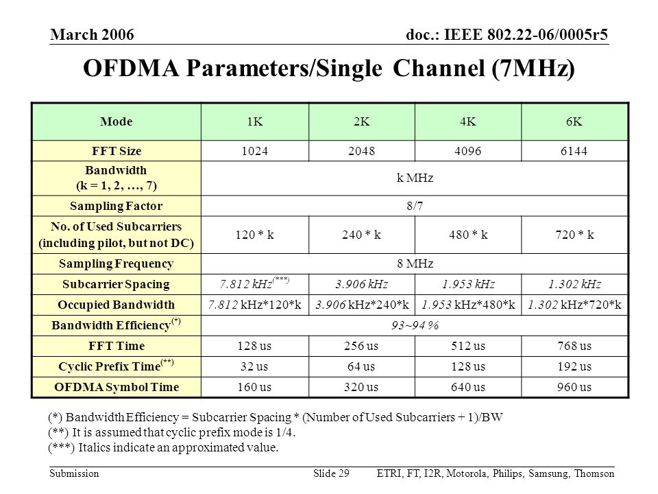 OFDMA Parameters/Single Channel (7MHz)