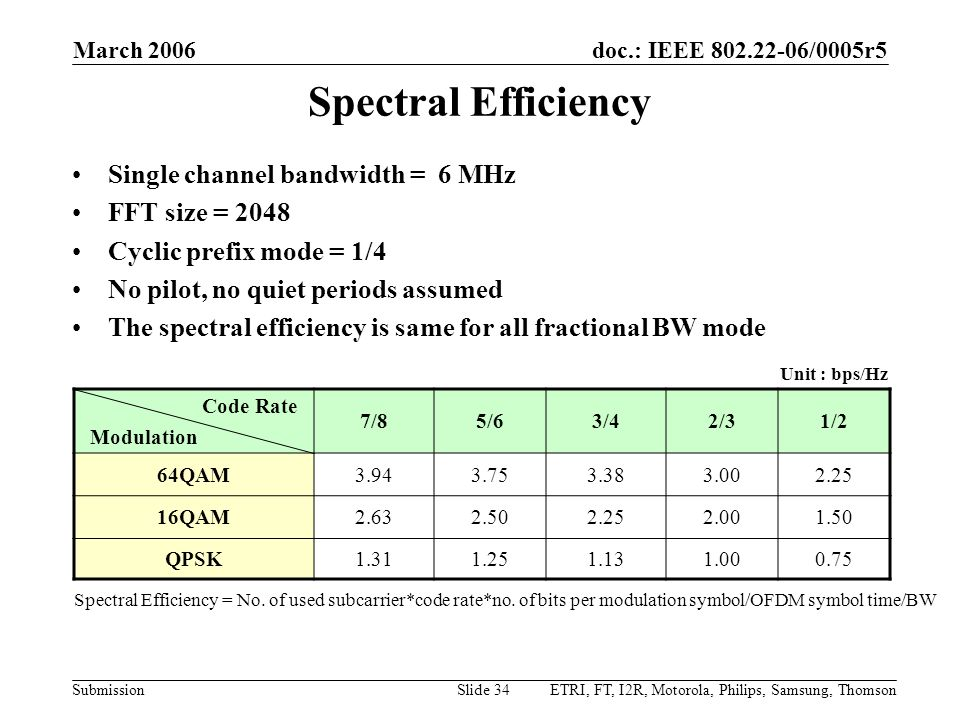 Spectral Efficiency Single channel bandwidth = 6 MHz FFT size = 2048