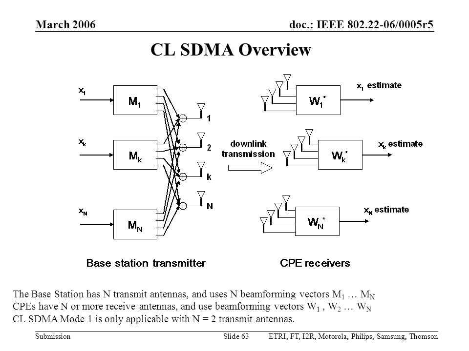 March 2006 CL SDMA Overview. The Base Station has N transmit antennas, and uses N beamforming vectors M1 … MN.