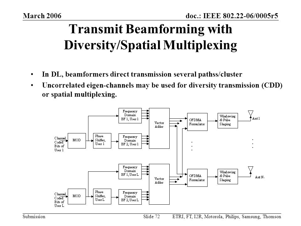 Transmit Beamforming with Diversity/Spatial Multiplexing