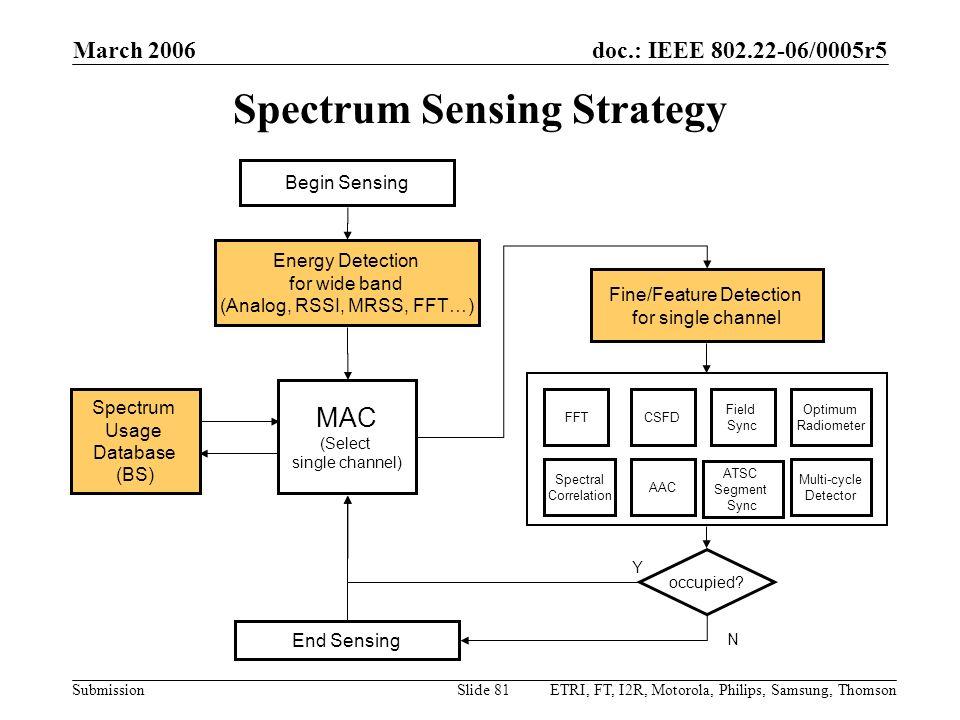 Spectrum Sensing Strategy