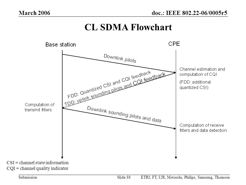 CL SDMA Flowchart March 2006 CSI = channel state information