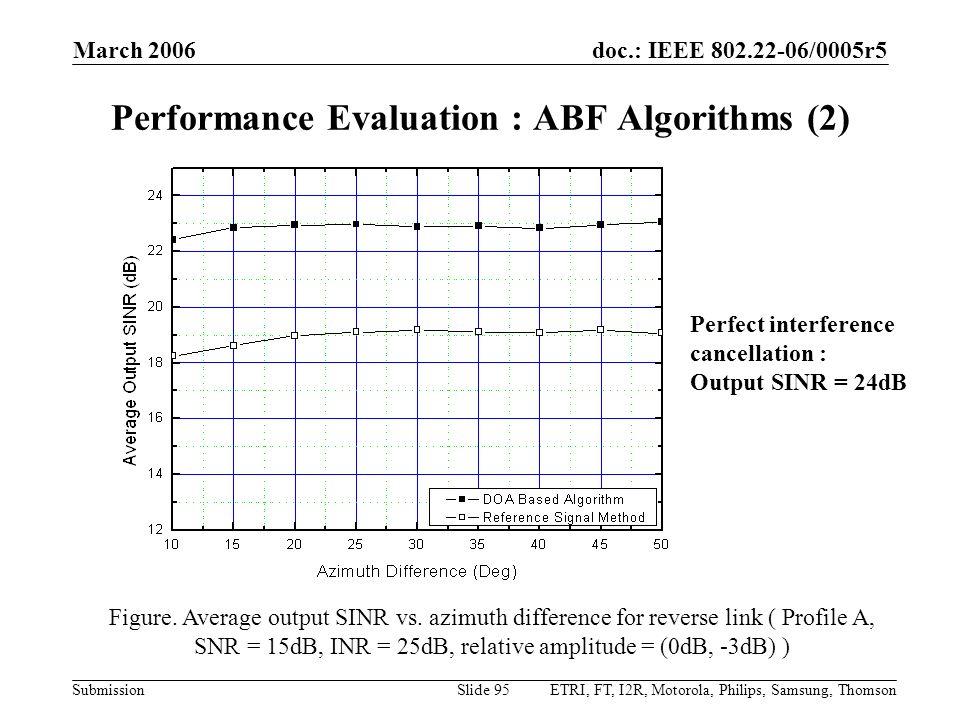 Performance Evaluation : ABF Algorithms (2)