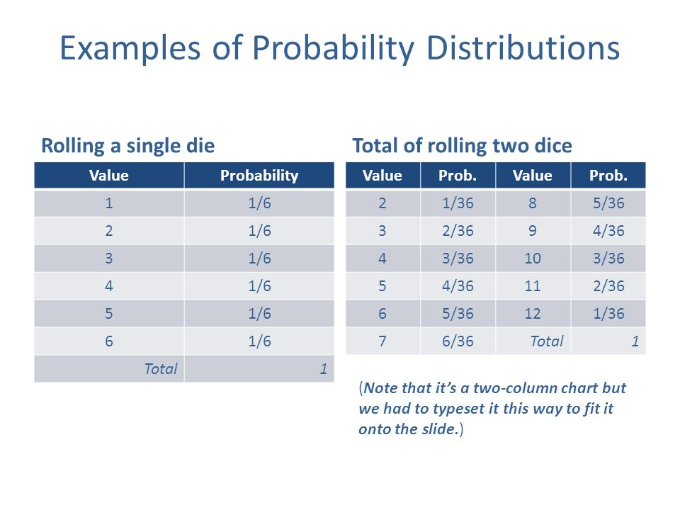 Two dice probability chart timiznceptzmusic two dice probability chart ccuart Gallery