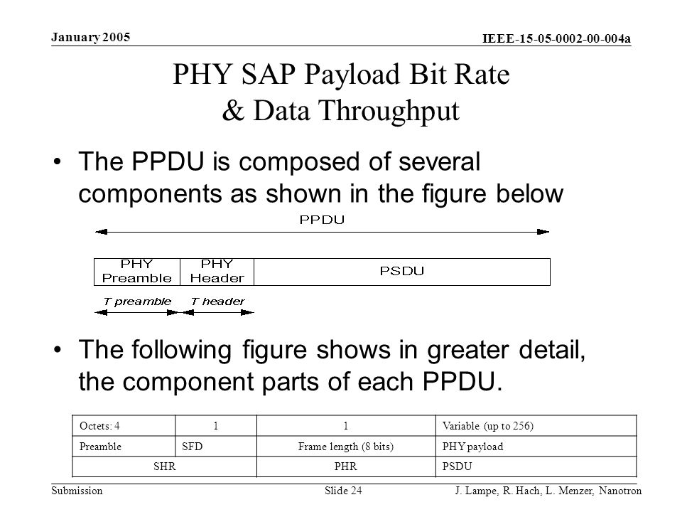 PHY SAP Payload Bit Rate & Data Throughput