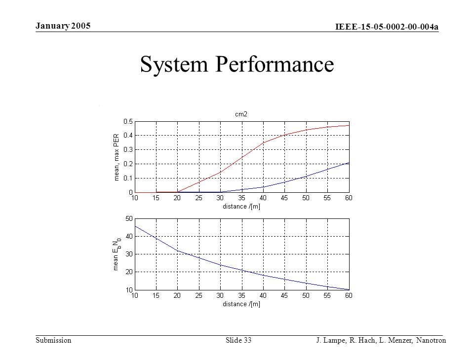 January 2005 System Performance J. Lampe, R. Hach, L. Menzer, Nanotron