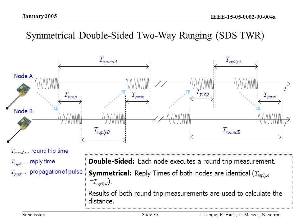 Symmetrical Double-Sided Two-Way Ranging (SDS TWR)